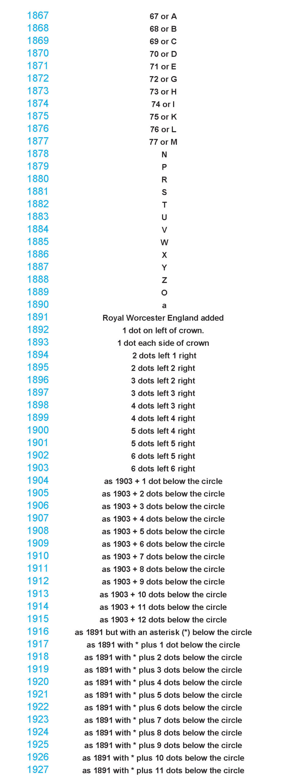 Table of of Worcester Marks